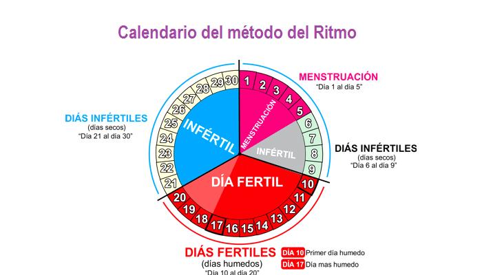 como cuidarse con el método del ritmo calendario