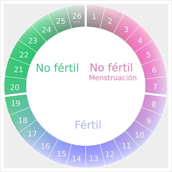 método del ritmo
