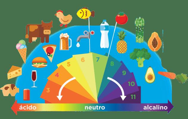 dieta ácido-alcalina